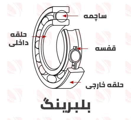 ساختار درونی بلبرینگ