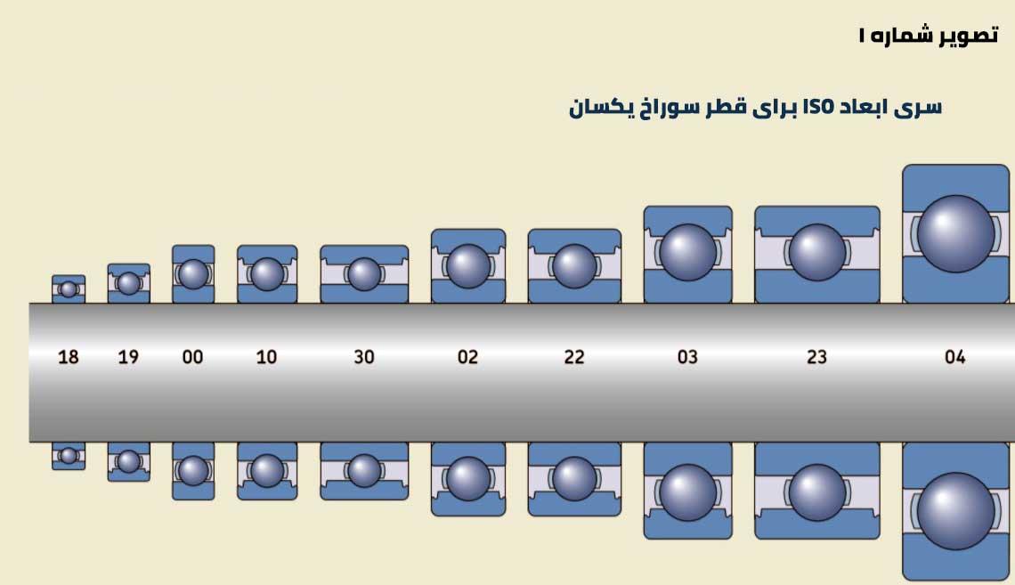 سری ابعاد ISO برای قطر سوراخ های یکسان