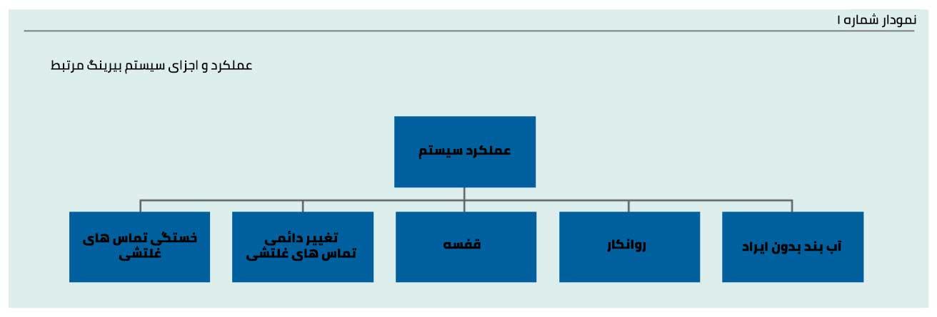 عملکرد و اجزای سیستم بیرینگ ها مرتبط