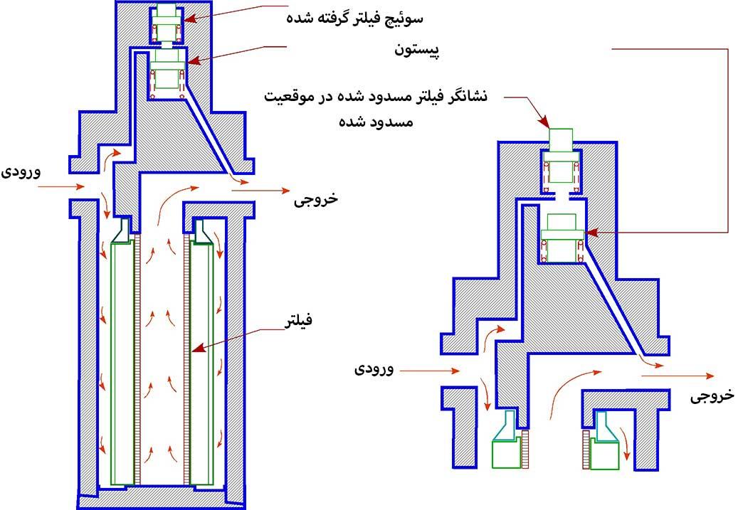 مشخصات فیلترهای هیدرولیک چیست